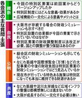 都構想住民投票は「来年9、10月」 松井知事、法定協質疑で言及 各会派と姿勢の違い鮮明