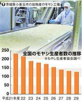 【平成30年史 デフレの呪縛(1)】食卓からモヤシが消える 過度な安売り 生産者・物流…