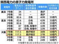 【西論】大飯1、2号機存続問題 エネルギー安保を問う廃炉