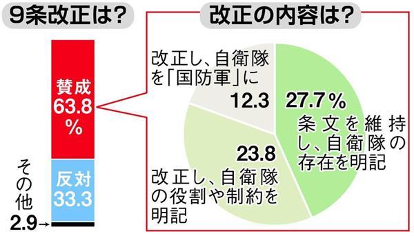 産経・FNN世論調査】憲法9条改正...