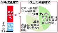 【産経・FNN世論調査】憲法9条改正、自民党支持層も割れる