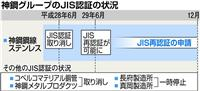 神鋼グループ会社、JISの再認証申請 データ改竄発覚の端緒、昨年6月に取り消し