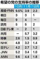 【野党ウオッチ】一貫した低い党支持率+代表指示と異なる所属議員の発言続出=玉木雄一郎氏…