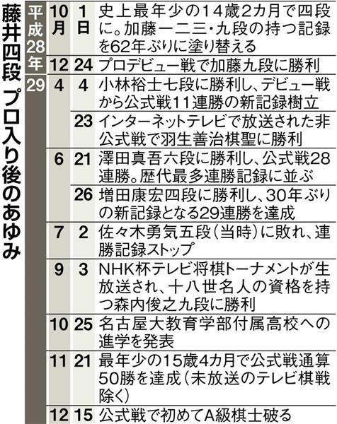 藤井 聡太 形勢 判断 速報