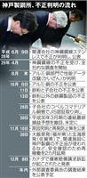 【回顧2017関西経済(1)】漫然と見過ごす企業文化に愕然 神戸製鋼の「データ改竄」相…