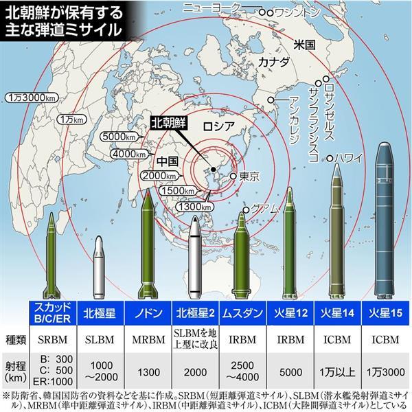 北朝鮮が保有する主な弾道ミサイル