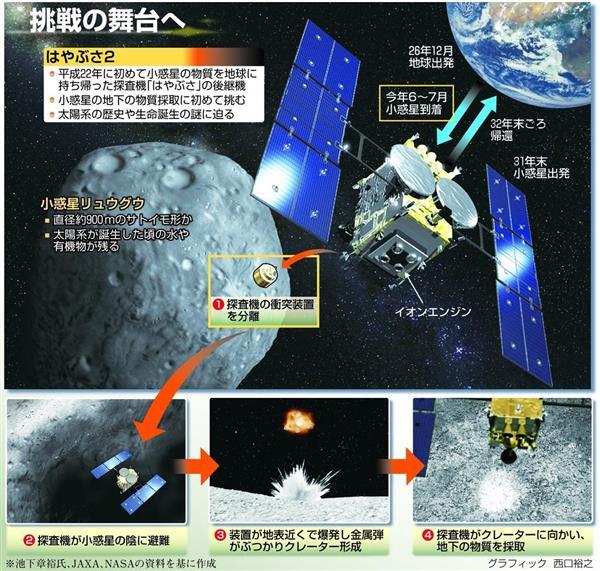 prm1801040010 p1 - 【宇宙】〈JAXALIVE配信中〉はやぶさ2、小惑星「リュウグウ」に6月にも到着[04/17]