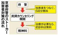 【衝撃事件の核心】公費投入でストーカー改心狙う 京都府警、独自の取り組み「加害者対策が…