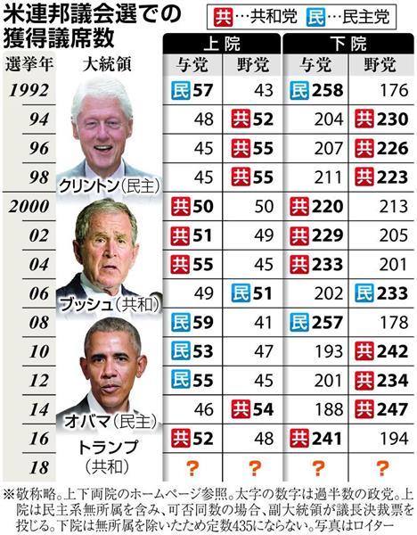 米中間選挙】トランプ大統領不人気で民主党「追い風」も 下院奪還の道 ...