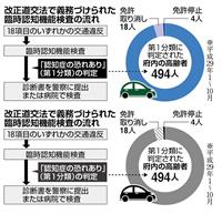 高齢者の暴走事故は止まらない… 進まない認知症検査、改善へ京都府警本腰