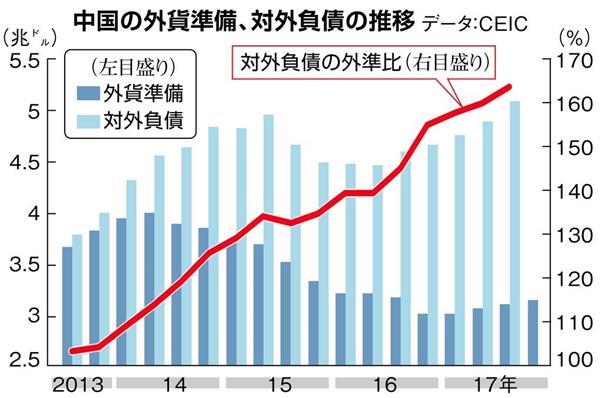 中国の外貨準備、対外負債の推移