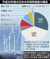 環境省、洋上風力発電を推進 「脱石炭」へ再生エネ方針 経産省は早期転換に反発