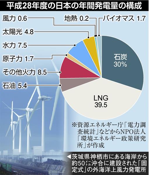 【エネルギーミックス】環境省、洋上風力発電を推進 「脱石炭」へ再生エネ方針 経産省は早期転換に反発 ->画像>36枚