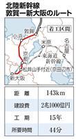 【ビジネスの裏側】「あまりに遅い」 北陸新幹線大阪延伸に財源の壁 開業予定は2046年