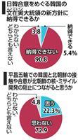 【産経・FNN合同世論調査】慰安婦合意の韓国新方針に「納得できない」9割 「韓国を信頼…