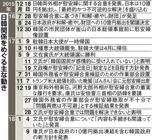 「安倍晋三首相の平昌五輪開会式出席、リスクを取ったぎりぎりの決断 「慰安婦の日韓合意を終わったことにさせない」」の画像検索結果