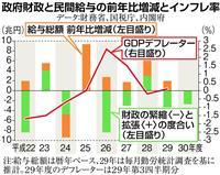 【田村秀男の日曜経済講座】賃上げ主導の「脱デフレ」 政府は緊縮財政で邪魔するな