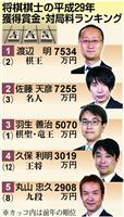 【将棋】渡辺明棋王が獲得賞金1位 平成25年以来2回目 藤井聡太五段はベスト10圏外