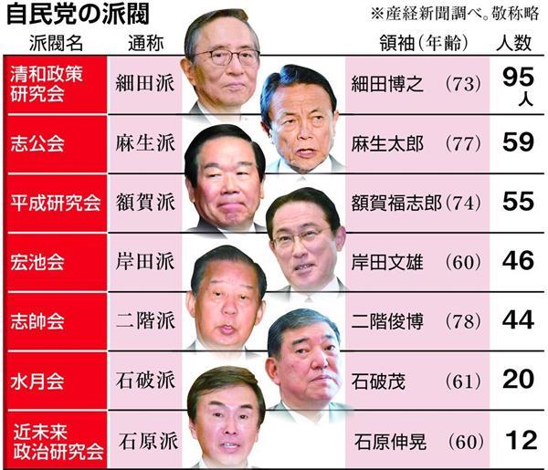 【政界徒然草】日本の深刻な後継者不足、自民党にまで…派閥 ...