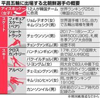 【久保田るり子の朝鮮半島ウオッチ】北はタダでは動かない 五輪費用丸抱え制裁違反も同然 …