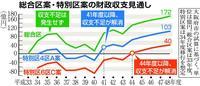 大阪都構想…応募ゼロ 対案の総合区と経済効果の試算事業者