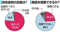 【産経・FNN合同世論調査】首相の訪韓「良かった」76・9% 韓国は「信頼できない」6…