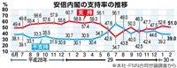 【産経・FNN合同世論調査】9条改正「2項維持して自衛隊明記」27・5%、「2項削除」…