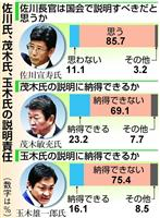 【産経・FNN合同世論調査】野党は佐川宣寿氏追及にシフト 政治資金問題はスネに傷