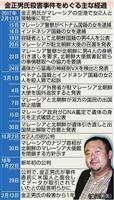 【金正男氏殺害1年】北追及・殺意立証に壁 真相解明は難航