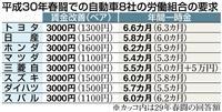 【30年春闘】自動車大手、ベア3千円の要求書提出 労使交渉本格スタート