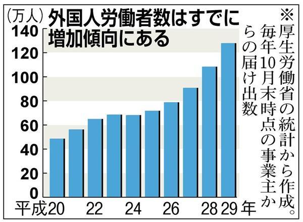 外国人労働者数はすでに増加傾向にある