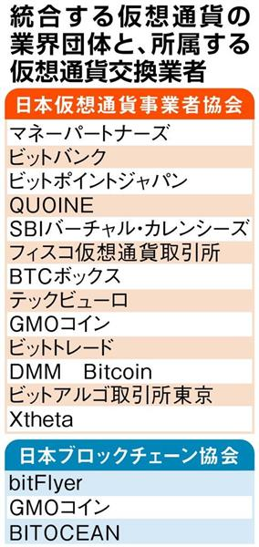 仮想通貨の業界団体が統合へ 16社でスタート - 産経ニュース