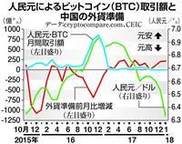 【田村秀男の日曜経済講座】仮想通貨に自由の大義あり 中国による統制を警戒せよ