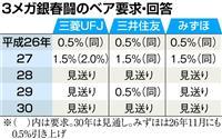 【春闘】3年連続ベア要求見送りへ 三菱UFJとみずほ労組