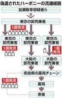"""【衝撃事件の核心】日本でニセ薬は流通しない""""安全神話""""揺るがした偽C型肝炎薬流通事件の…"""