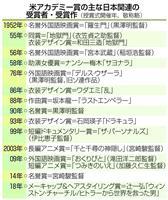 第90回アカデミー賞 辻一弘さんが日本人初のメーキャップ・ヘアスタイリング賞受賞 黒ド…