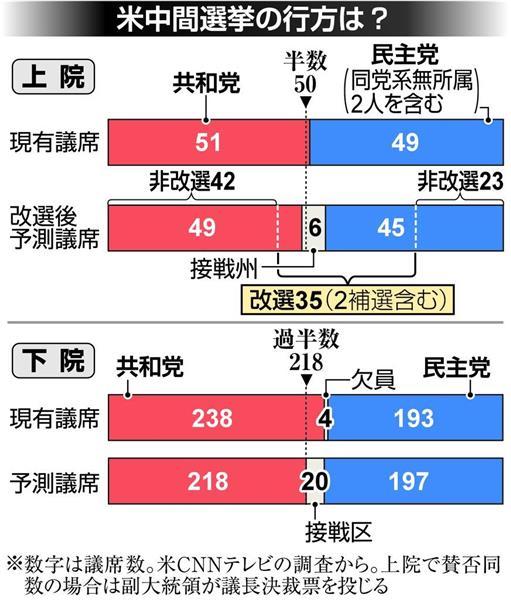 米中間選挙、候補者選び本格化 トランプ氏再選戦略にも影響 - 産経ニュース