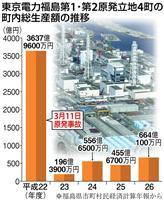 【東日本大震災7年 教訓は生かされたのか】(5)「永遠の廃炉ビジネス」で潤う町 「脱原…