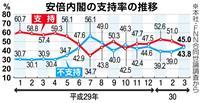 【産経・FNN合同世論調査】内閣支持率下落45% 森友文書書き換えで「麻生太郎氏は辞任…
