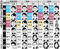 【産経・FNN合同世論調査】「次の首相」で石破茂氏が28・6%、安倍晋三首相の30・0…