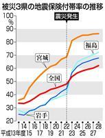 【東日本大震災】地震保険加入、全国上回る 被災3県で6年連続