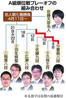 【将棋】ドラマ生む「将棋界一番長い日」 A級順位戦、名人挑戦かけプレーオフ進行中