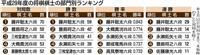 藤井聡太六段「四冠王」 デビュー年度にいきなり伝説 最年少タイトルへ「実力蓄える時期」