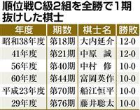 【将棋】藤井六段、史上初の中学生でC級2組全勝1期抜け 史上4人目の年度60勝を達成