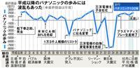 【パナソニック100年・遺訓を超えて(5)】幸之助のいない時代 日本経済、揺れ動いた3…