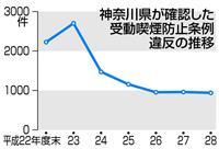 受動喫煙、罰則適用ゼロ 神奈川県条例、施設側の協力得られず 違反約1000件