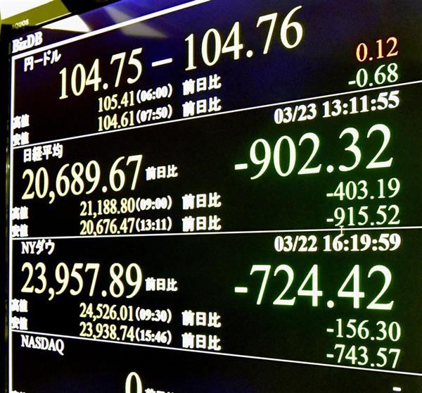 東証、さらに下げ幅拡大 一時900円超下落 貿易摩擦懸念、株安連鎖 - 産経ニュース