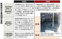 【森友文書】改竄された国有地取引の記述 佐川氏喚問は「8億円値引き」に見合う瑕疵があっ…