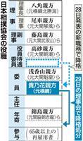 【大相撲】貴乃花親方は2階級降格で年寄に、「真摯に受け止める」