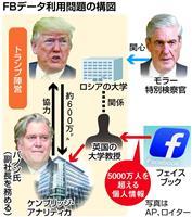 【エンタメよもやま話】8700万人、フェイスブック情報を無断流用…米大統領でも大衆操作…